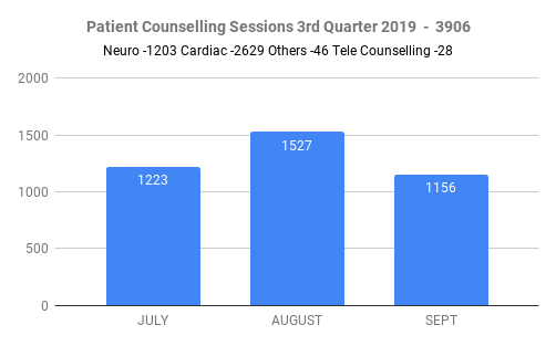 Counseling Department 3rd Quarter Report 2019